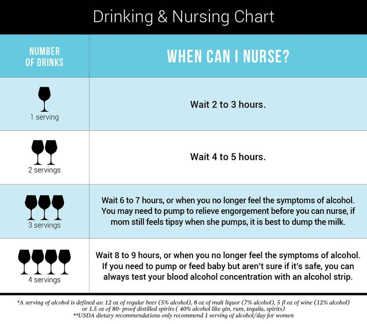 Drinking alcohol and breastfeeding chart!