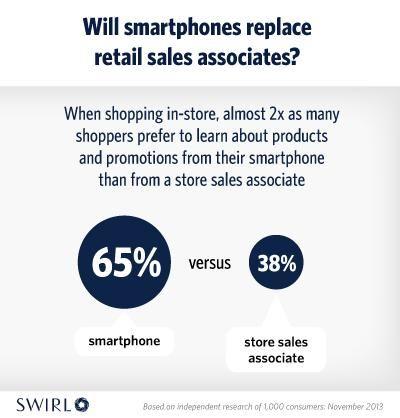 43 best iBeacon images on Pinterest Retail, Retail merchandising - retail sales associate