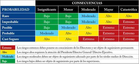 Revista HSEC - MATRICES DE RIESGO: El mapa de peligros en una empresa