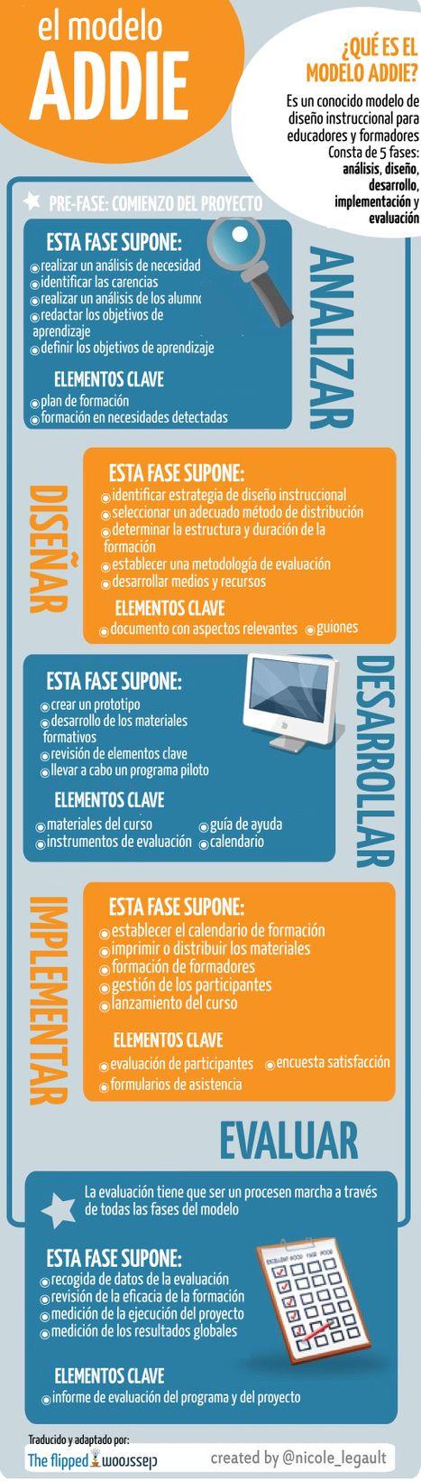Un infográfico sobre el modelo ADDIE   Diseño Instruccional para e-learning   Scoop.it
