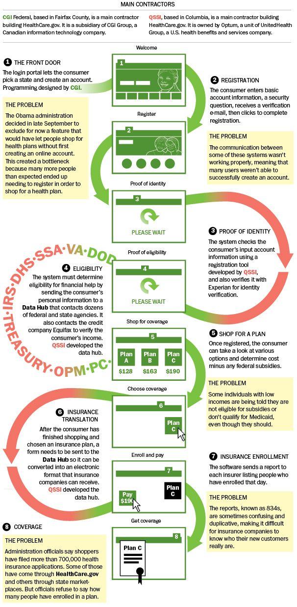 Best 25+ Healthcare gov ideas on Pinterest   Obamacare florida ...