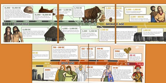 Paleolithic Age Timeline Stone Age To The Iron ...