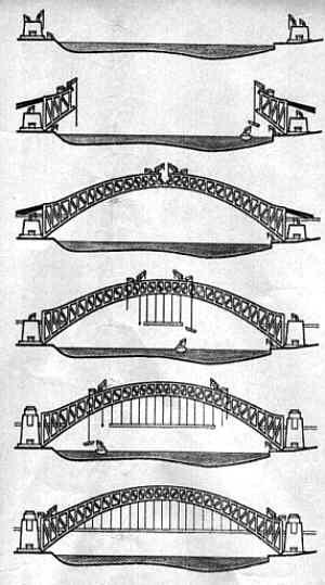 Sydney Harbour Bridge - re/de-constructed