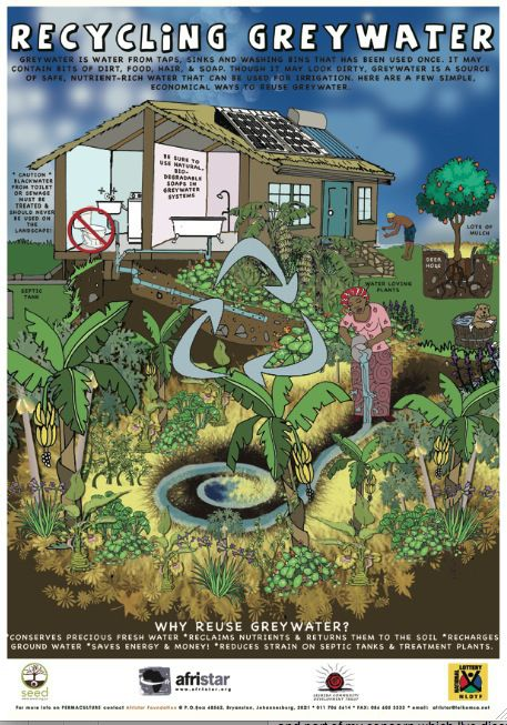 Recycling Greywater, Milkwood Permaculture -afristar permaculture posters. Water is going to be bigger than oil in terms of scarcity and price wars. We are going to have to learn how  to use every bit we have.