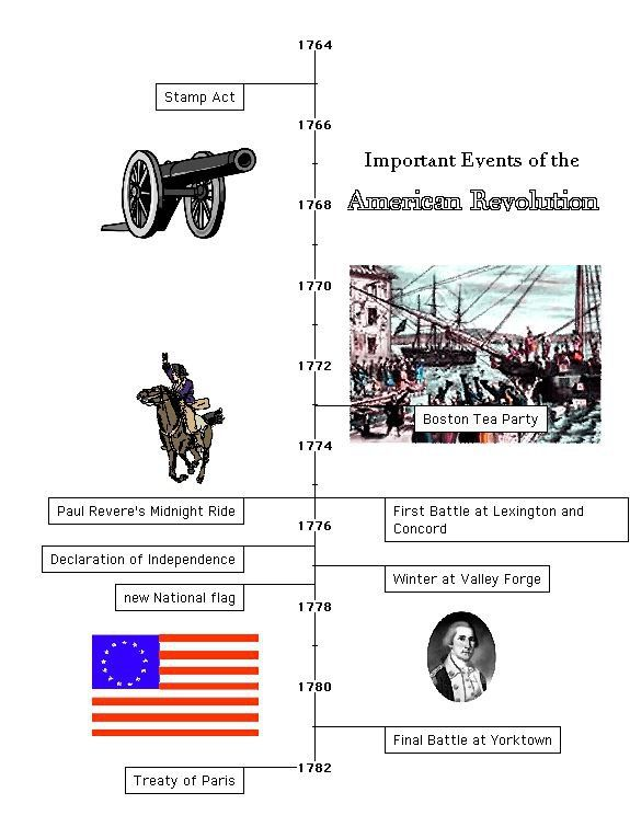 american revolution timeline - photo #13