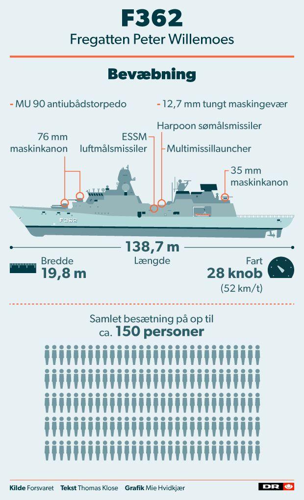Fregatten Peter Willemoes er stævnet ud for at deltage i krigen mod Islamisk Stat. Her kan du læse alt om det danske krigsskib og om missionen.