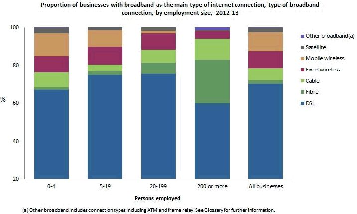 Broadband is major source of internet connection for all business sizes in 2013 but what other types are there. This slide shows them all from ABS