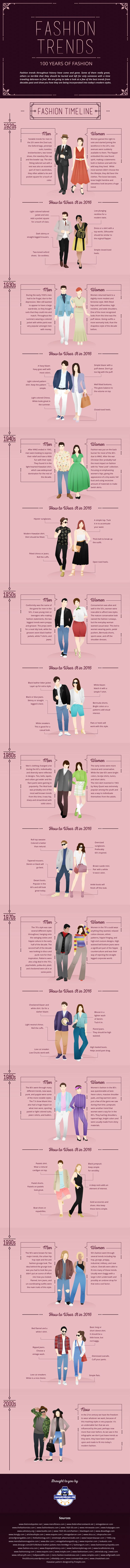 How to Wear the Fashion Trends through the Decades Infographic. Topic: vintage style, retro clothing, classic dress for women and suit for men in the 1920s, 30s, 40s, 50s, 60s, 70s, 80s, 90s.