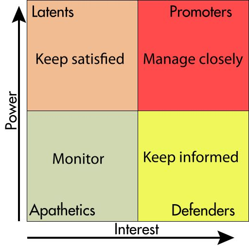 Stakeholders matrix - Stakeholder analysis - How to engage. Wikipedia, the free encyclopedia