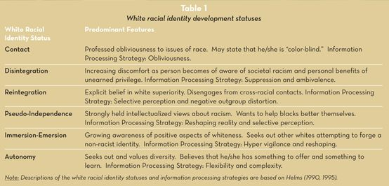 racial identity development model essay Addressing clients' prejudices in counseling  assess the client's racial identity  the first status in the white racial identity development model is contact.