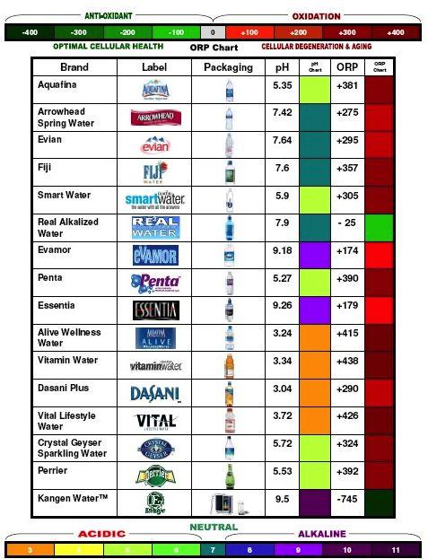 ph of bottled water brands... Alkaline water: Legit health food or high priced hoax?