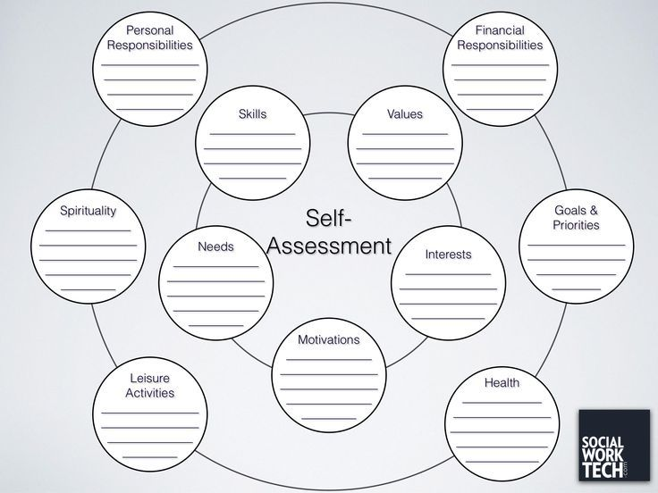 """A Self-Assessment Tool for Clients"" - socialworktech.com. Can be used to identify strengths during challenges; could use different colors and address strengths and development goals. #Uncategorized"
