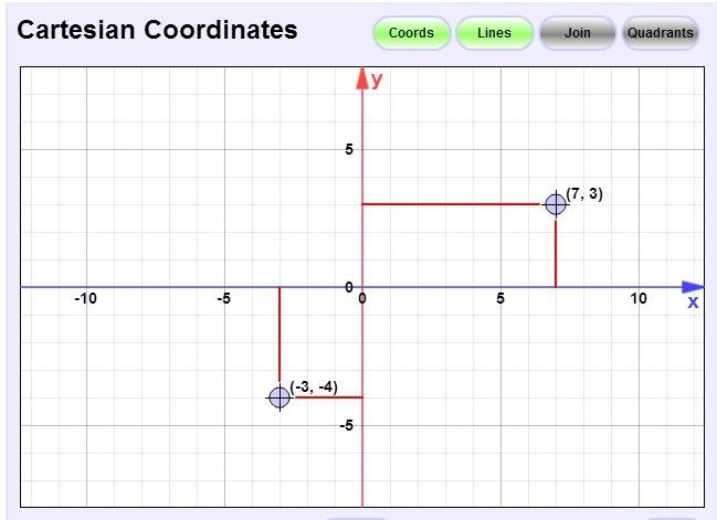 mathisfun.com:  Interactive Cartesian Coordinates.  This is a great tool to learn about the coordinate grid.  It can label the quadrants, plot ordered pairs, draw lines between points, and can be used to show transformations in math--like a reflection over the x axis.