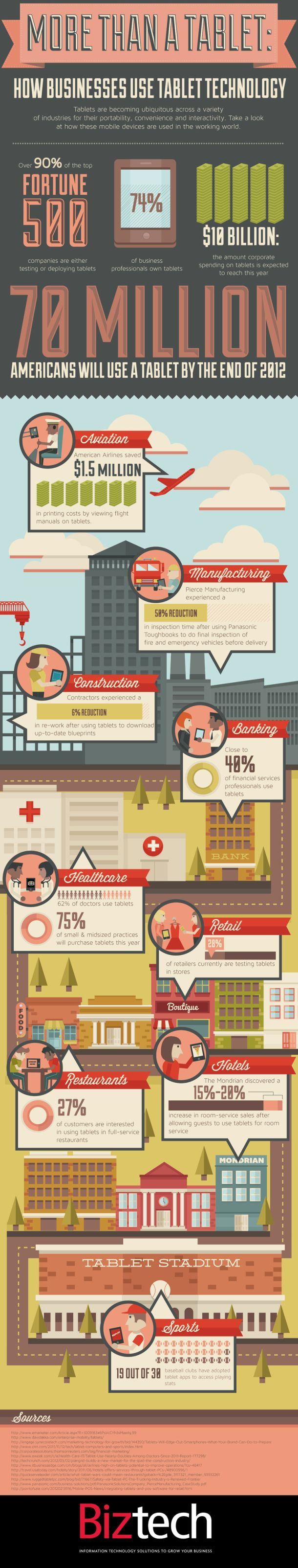 More Than a Tablet: How Businesses Use Tablet Technology [INFOGRAPHIC] #tablet#business
