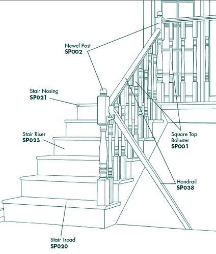 Best 25 Parts Of A Staircase Ideas On Pinterest Stair