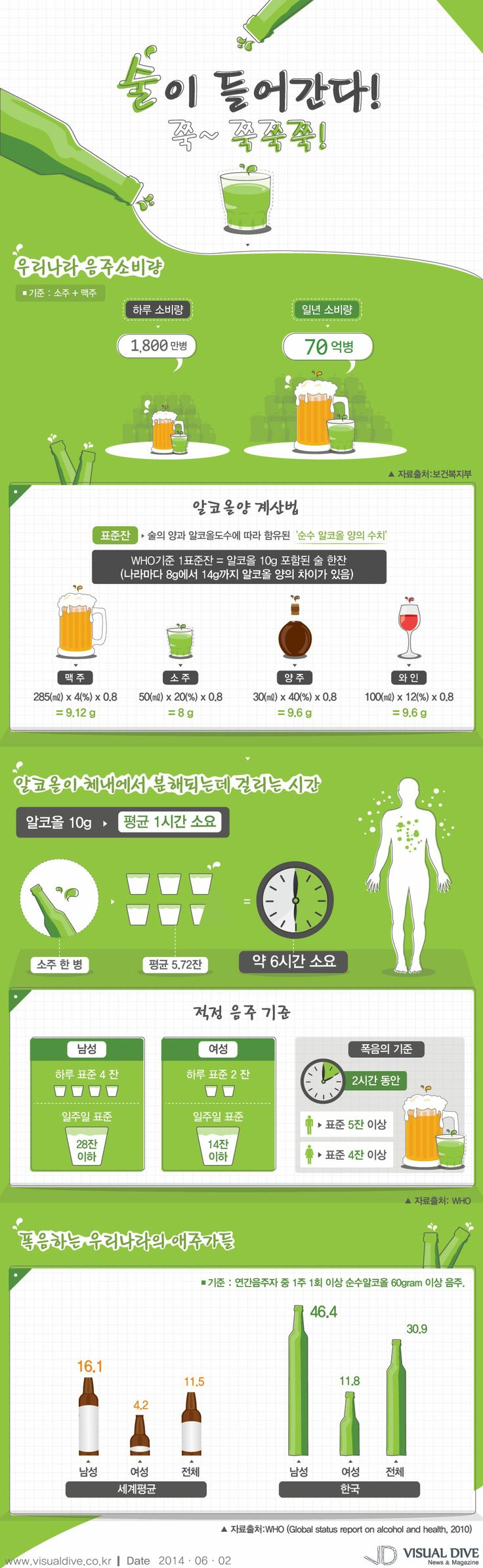 술 좋아하는 대한민국, 음주 적정 기준은 하루 4잔 [인포그래픽] #tag / #Infographic ⓒ 비주얼다이브 무단 복사·전재·재배포 금지