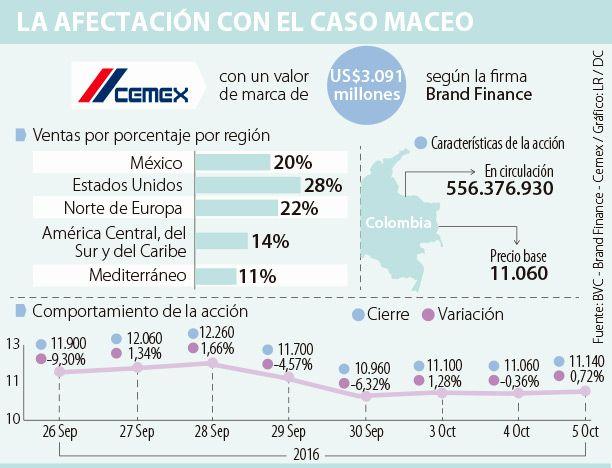 Caso Maceo afecta valor de marca Cemex, estimado en US$3.091 millones