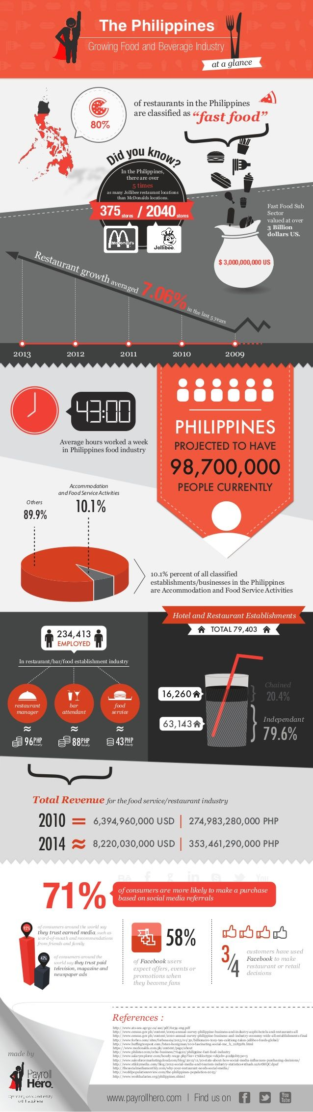 Philippines Food and Beverage Industry Infographic (by www.PayrollHero.com)