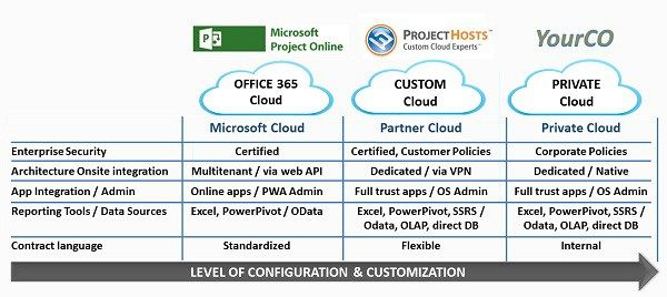 Microsoft Project Server 2013 Cloud Choices #microsoft #cloud #server #hosting http://south-africa.remmont.com/microsoft-project-server-2013-cloud-choices-microsoft-cloud-server-hosting/  # Microsoft Project Server 2013 Cloud Choices Executive Summary When considering a Microsoft Project Cloud solution, many business and technology buyers believe they have a limited number of options from which to choose. Contrary to this perception, there are a number of cloud choices available for Project…