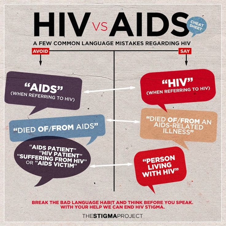 an analysis of the education of aids discrimination This project aims to address stigma and discrimination against hiv/aids stigma, discrimination and human rights discrimination and human rights violations.