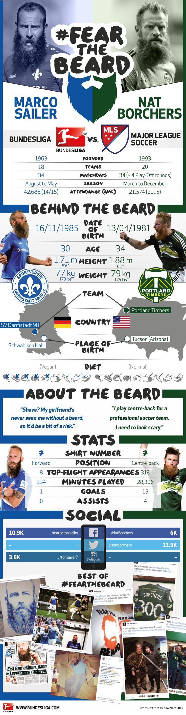 Fear the Beard! #Bundesliga