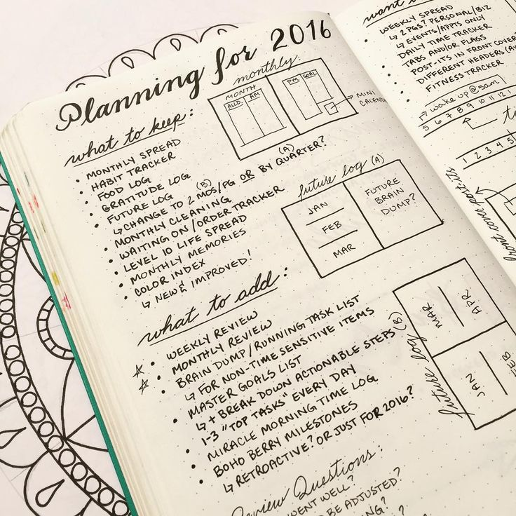 """#planwithmechallenge Day 13: """"Tried & True""""  I've been spending a lot of time reflecting on what works and doesn't work for me in my #BulletJournal lately. Kim's @tinyrayofsunshine recent post about how she sets up a new notebook prompted me to create this spread to plan for my new notebook in 2016.  I love the #reflection aspect of a spread like this one. It really forced me to sit down and think hard about what I want my bullet journal to be for me personally."""