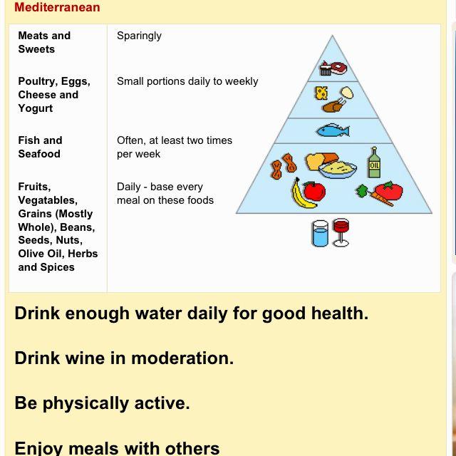 Mediterranean Style Diet Menu: 17 Best Ideas About Mediterranean Diet Pyramid On