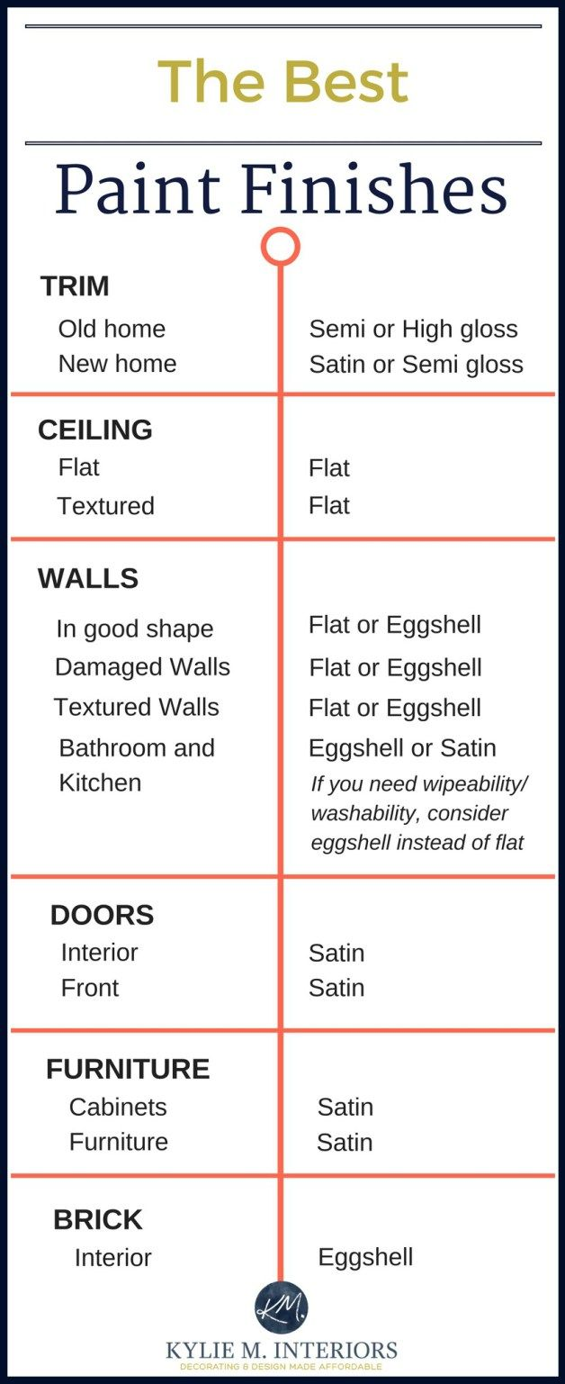 The best paint finish and sheen for drywall, trim, ceilings, walls, furniture…