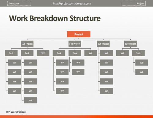 Image result for work breakdown structure JKR template