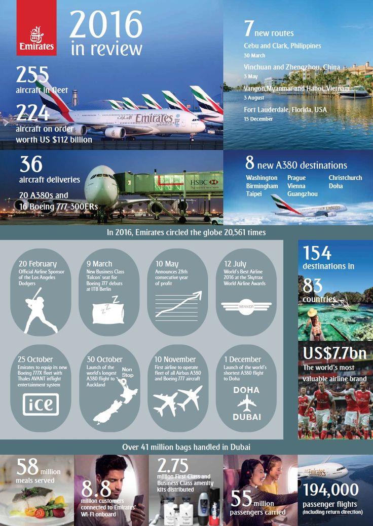 Emirates en 2016 : 7 nouvelles routes, 36 nouveaux avions, 55 millions de passagers transportés