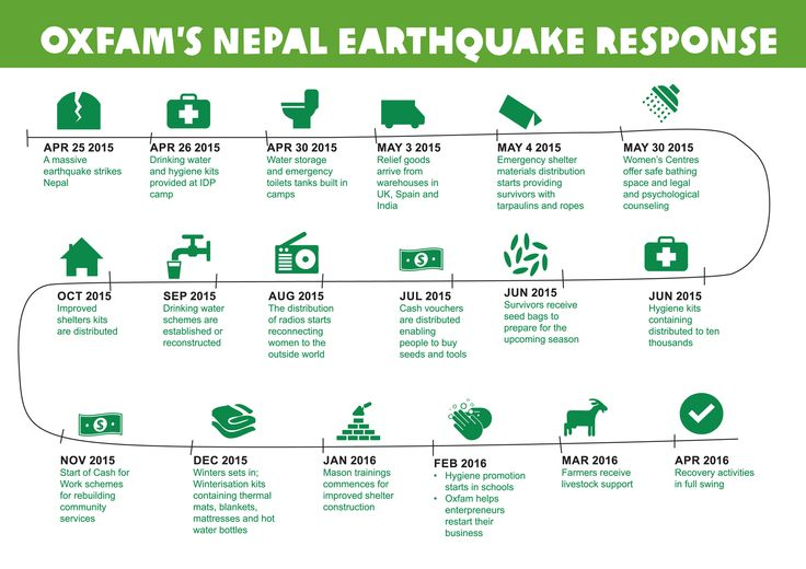 A timeline of Oxfam's work in Nepal, thanks to your support: http://oxf.am/nepal-1-year #NepalEarthquake #NepalQuake
