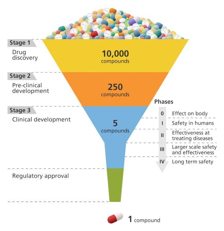 This is a great, colourful illustration showing the stages in drug development and design. From discovery, through pre-clinical to clinical development, it clearly shows the 'funnelling' process.