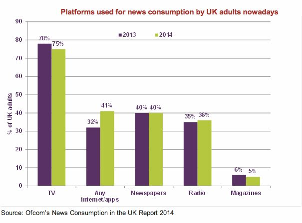 Digital News Finally As Popular As Newspapers In The UK