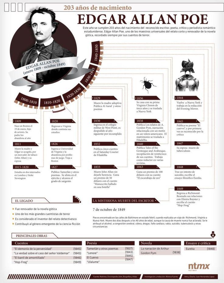 Edgar Allan Poe (Boston, Estados Unidos, 19 de enero de 1809 – Baltimore, Estados Unidos, 7 de octubre de 1849) fue un escritor, poeta, crítico y periodista estadounidense, generalmente reconocido como uno de los maestros universales del relato corto... http://www.eldoradopoe.com/