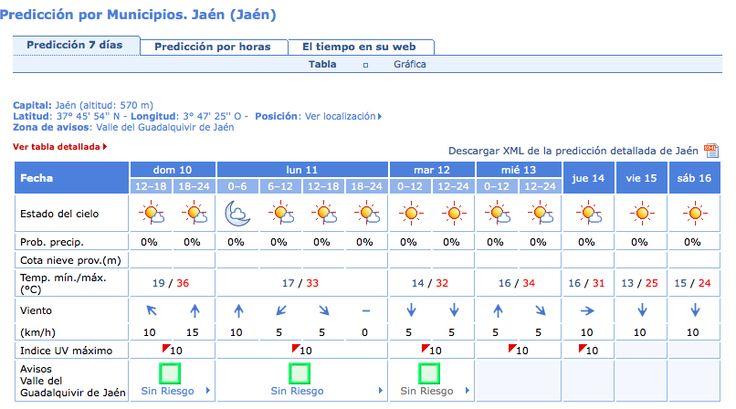 Temperaturas máximas hasta el jueves, hoy se alcanzarán los 36 grados