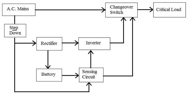 Block diagram of OFF line UPS | Pic microcontroller, Microcontrollers, UpsPinterest
