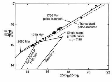 lead isochron dating Isochron method - uses radioactive age estimates from a group of lead - ratio of accumulation of lead-207 to [general rebuttal concerning radioactive dating.