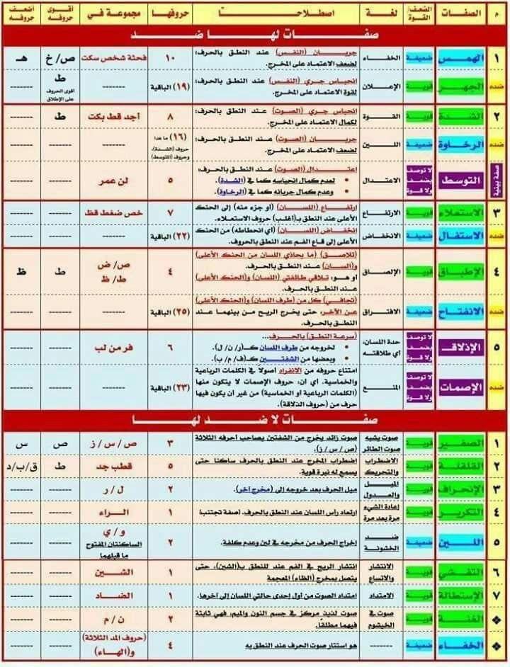 صفات الحروف Learn Arabic Language Islam Facts Arabic Language
