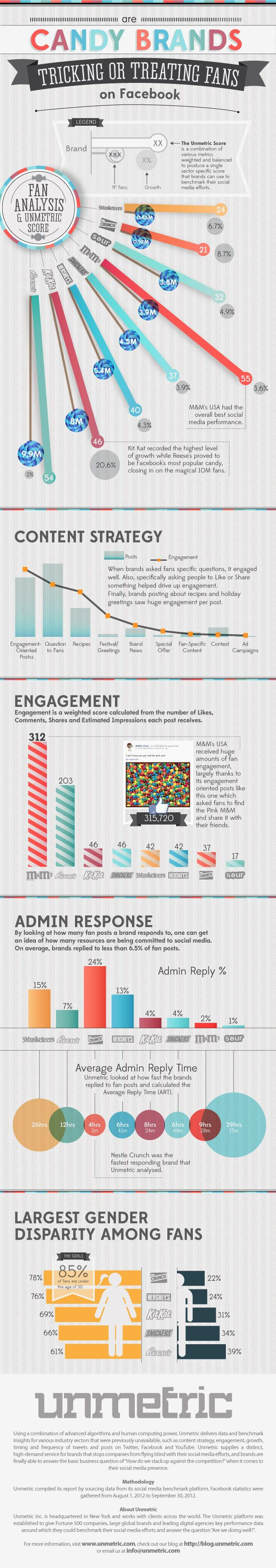 Are Candy Brands Tricking of Treating Fans on Facebook[INFOGRAPHIC]