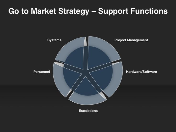 go to market strategy The go-to-market strategy is those start-up activities for getting the product out in the marketplace and includes pricing strategies, customer penetration plans, pr, sales training, beta site testing, and so forth.