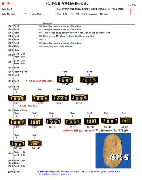 パンダ金貨書体違い 1982-2000