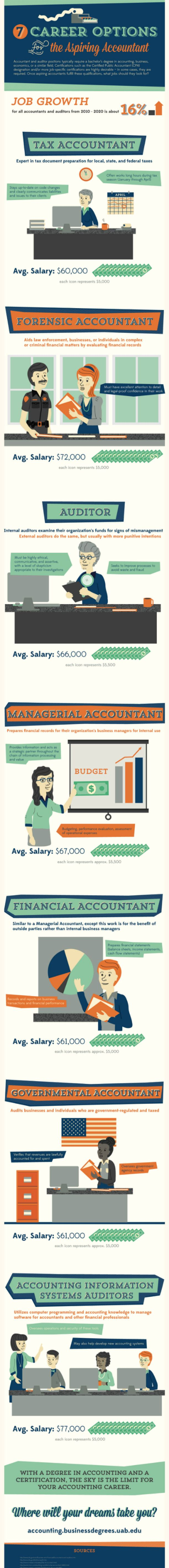Career Options for Aspiring Accountants A career in accounting can be quite lucrative and satisfying in all aspects. The infographic below from the University of Alabama outlines seven career paths for accountants. To begin a career in accounting, you will typically need a bachelor's degree in business economics or accounting. You will also need a related certification, like the certified public accountant (CPA) designation.
