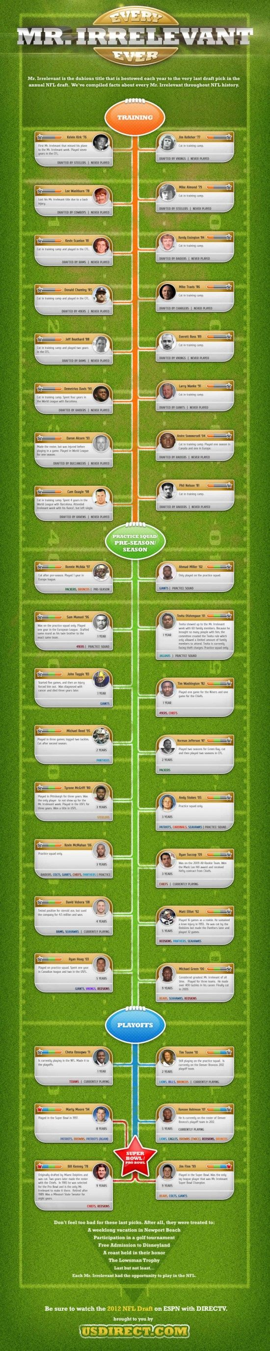 Check out this infographic, which contains facts about every Mr. Irrelevant throughout NFL history.