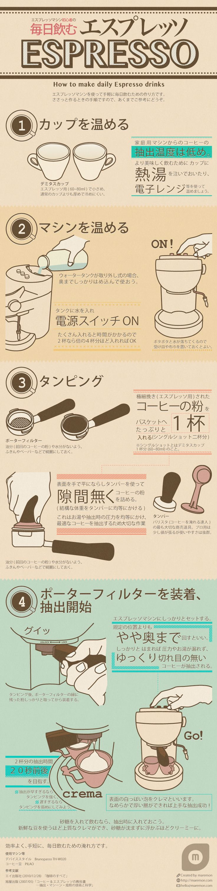 Japanese Infographic - How to make daily espresso drinks Tokyo Coffee