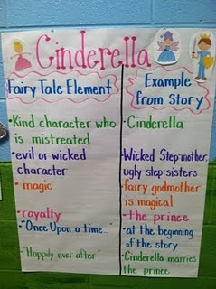 Cinderella chart - examples of literary elements - great for any fairy tale