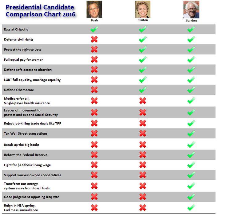 Bush 3.0 vs. Clinton 2.0 vs. Sanders comparison - Democratic Underground.  I love a handy comparison chart!