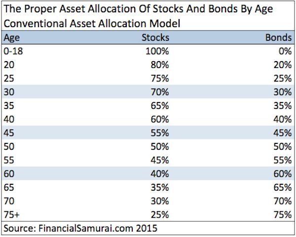 Proper Asset Allocation Of Stocks And Bonds By Age - Base Case