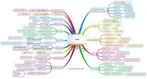 This mind map gives a comprehensive overview of verbs and tenses used in the English language. Examples have also been given to show the learner th…