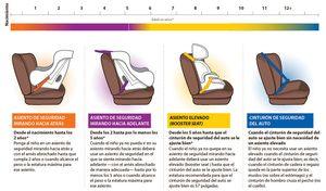 95% de las sillas de auto para bebé están mal instaladas. ¿La tuya?: Esta ilustración detalla el tipo de silla de auto para bebé que debes usar según la edad de tu pequeño. Al salir del hospital necesitas el primer tipo, un asiento para recién nacido instalado mirando hacia atrás.