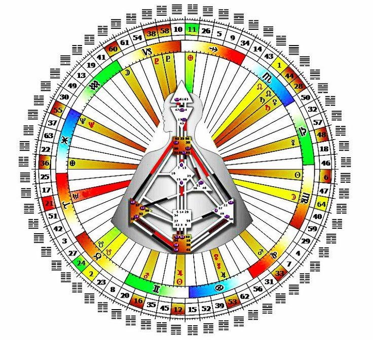 Дизайн Человека — это устройство человека. Наука о том, как вы энергетически устроены и каким образом ваша энергия вписана в матрицу окружающего мира и Вселенной